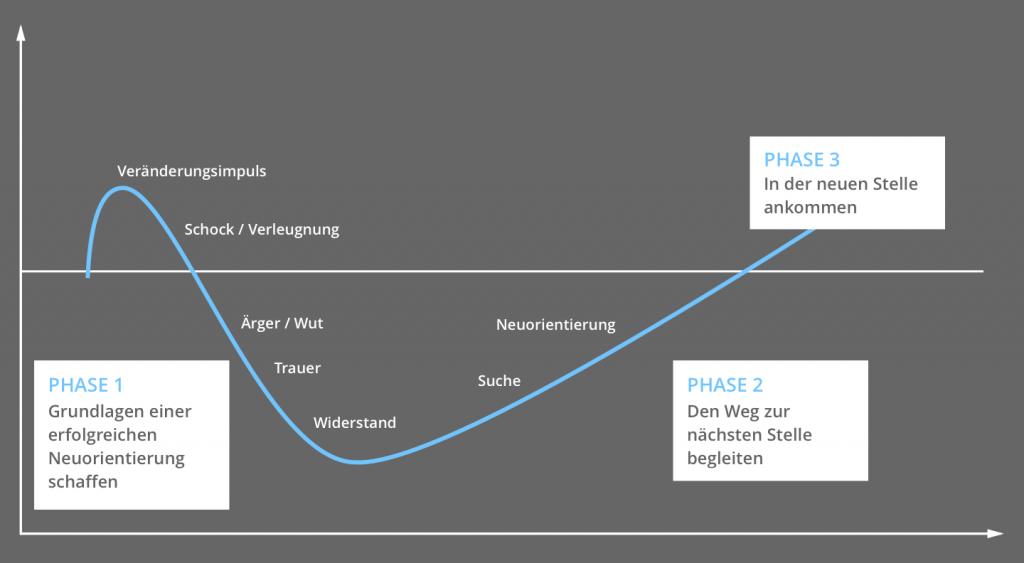 Outplacement in 3 Phasen - Phase 1: Grundlagen einer erfolgreichen Neuorientierung schaffen. Phase 2: Weg zur nächsten Stelle begleiten. Phase 3: In der neuen Stelle ankommen.